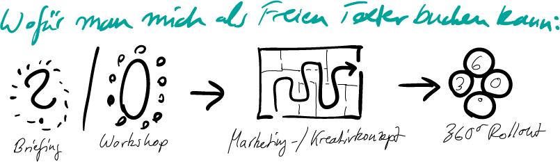 Wofür man mich als Freien Texter buchen kann: Briefing / Workshop - Marketing-/Kreativkonzept - 360-Grad-Roll-out